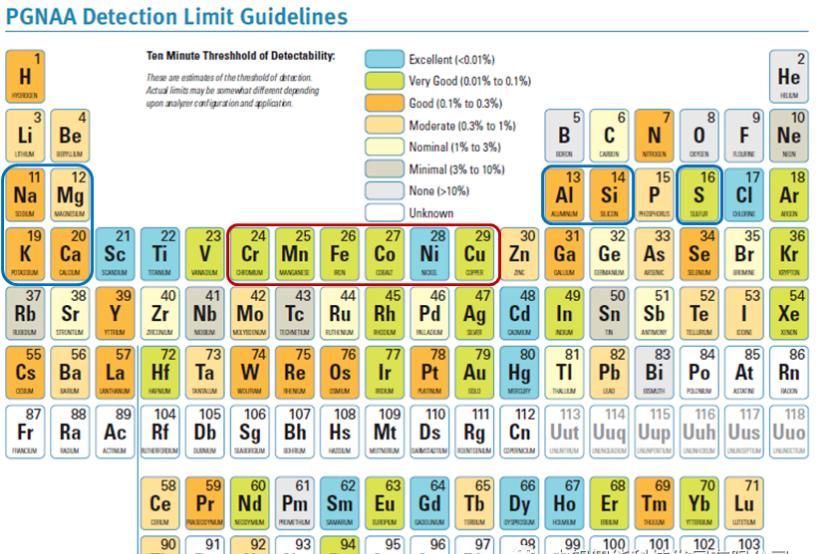 礦石成分檢測