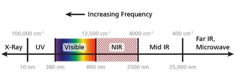 礦石檢測NIR技術原理