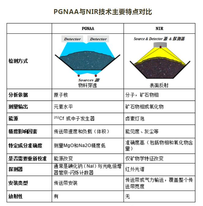 PGNAA與NIR技術主要特點對比